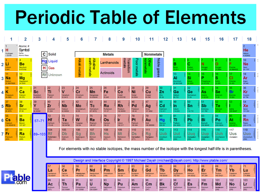 Atom Periodic Table Study Guide Answers : Share The Knownledge